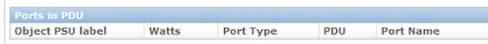 Ports in PDU