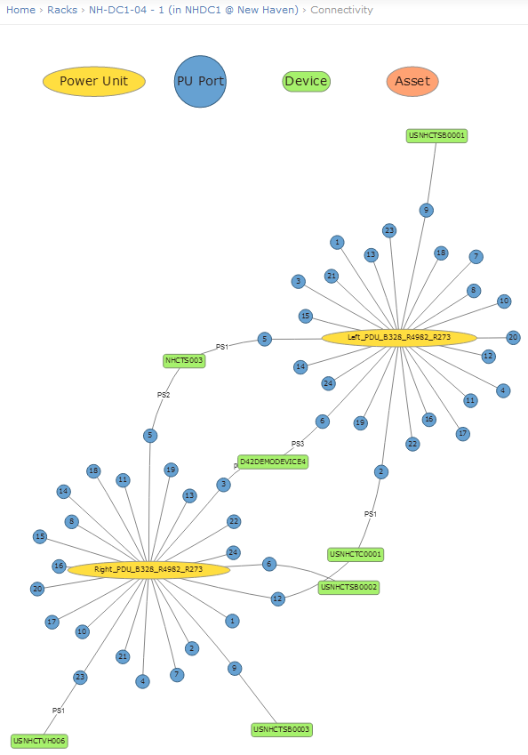 Visualizing PDU Connections